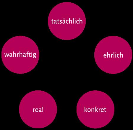 Grafik zur Philosophie und den Bedeutungen von wirklich
